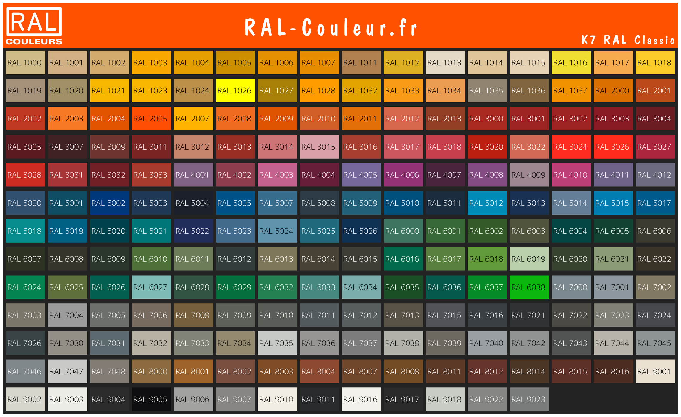 Nuancier RAL Classic avec noms et informations de conversion RAL en RGB / CMYK